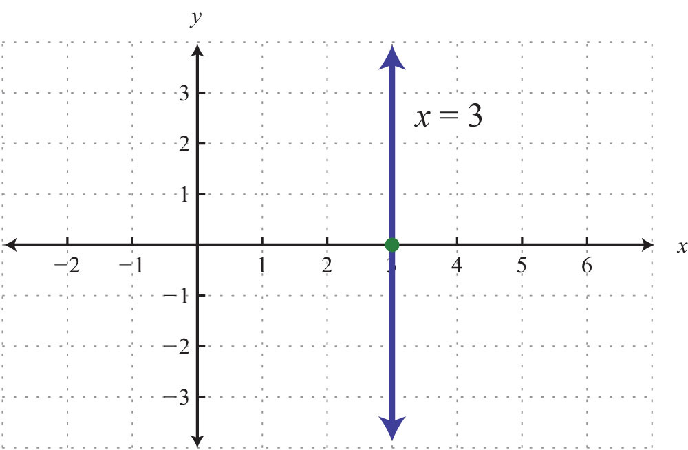 X Intercept Definition Graphing Lines