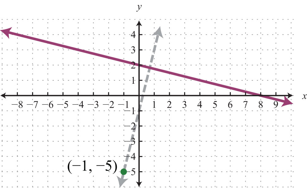 X Intercept Definition in slope-intercept form