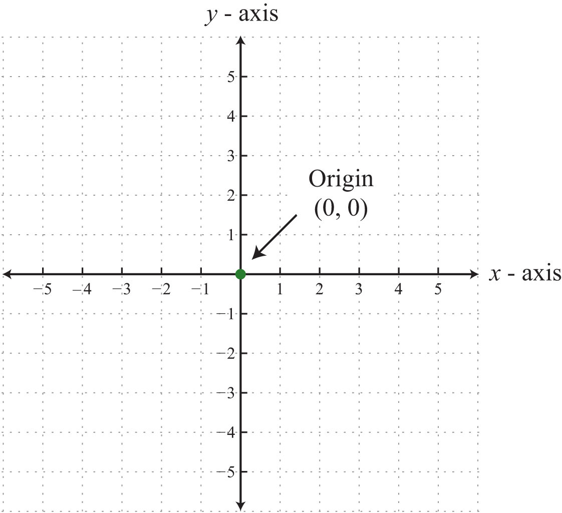 An ordered pair  x  y   X And Y Axis Quadrants