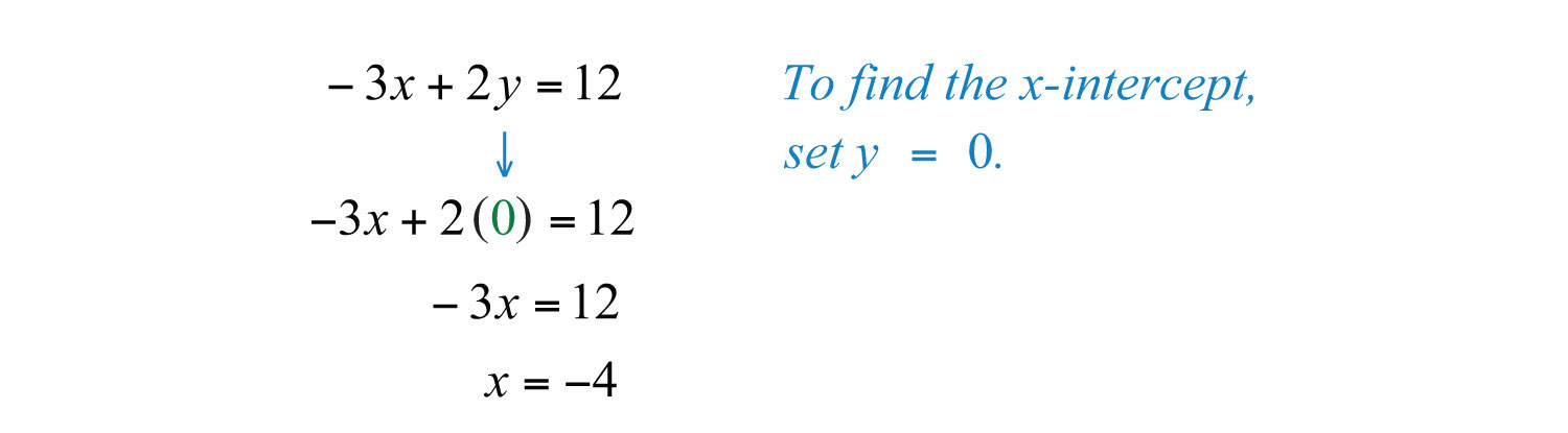 how to find out the vertical asymptote with coorindates