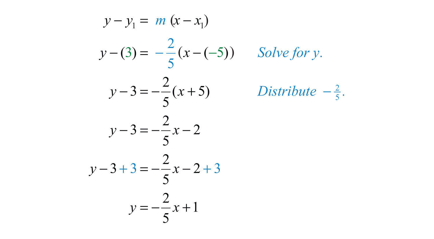 Point Slope Form - Free Math Help