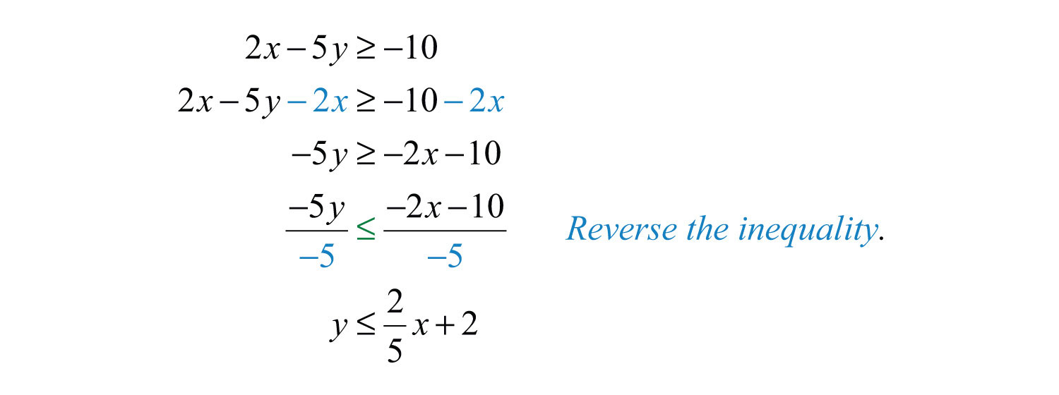 Linear inequalities two variables falaconquin