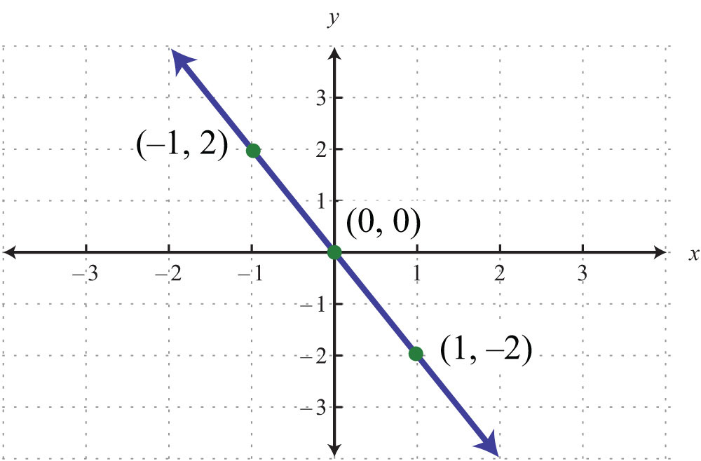 Graphing Lines U...Y Intercept Example