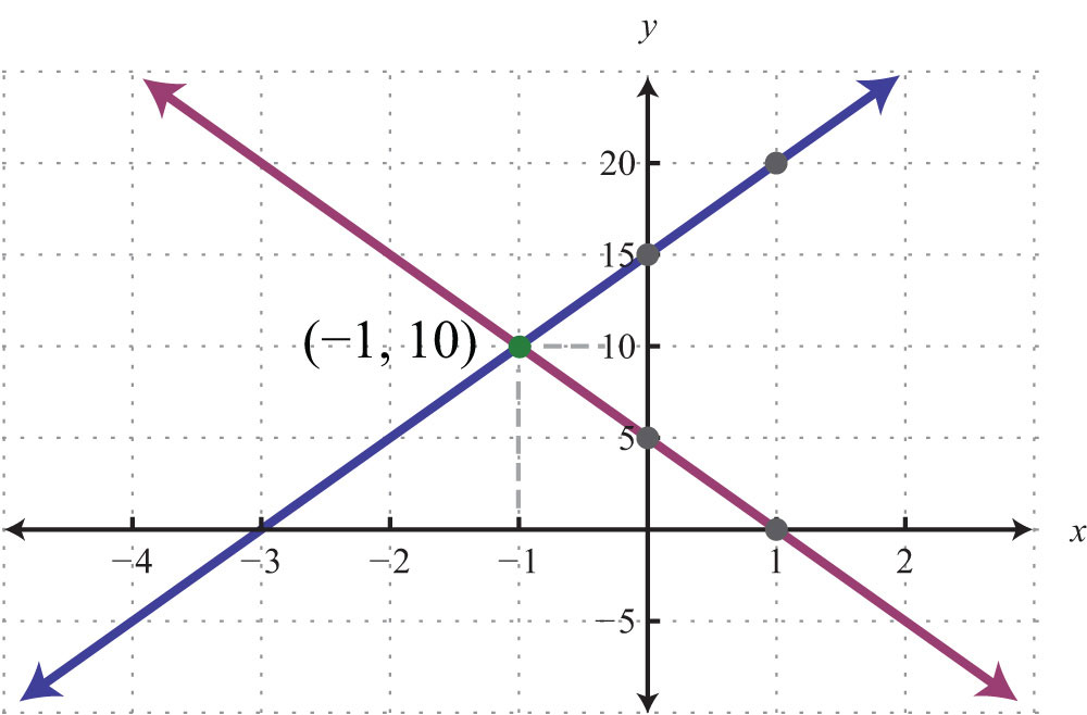 how to solve simultaneous equations that is not same amount