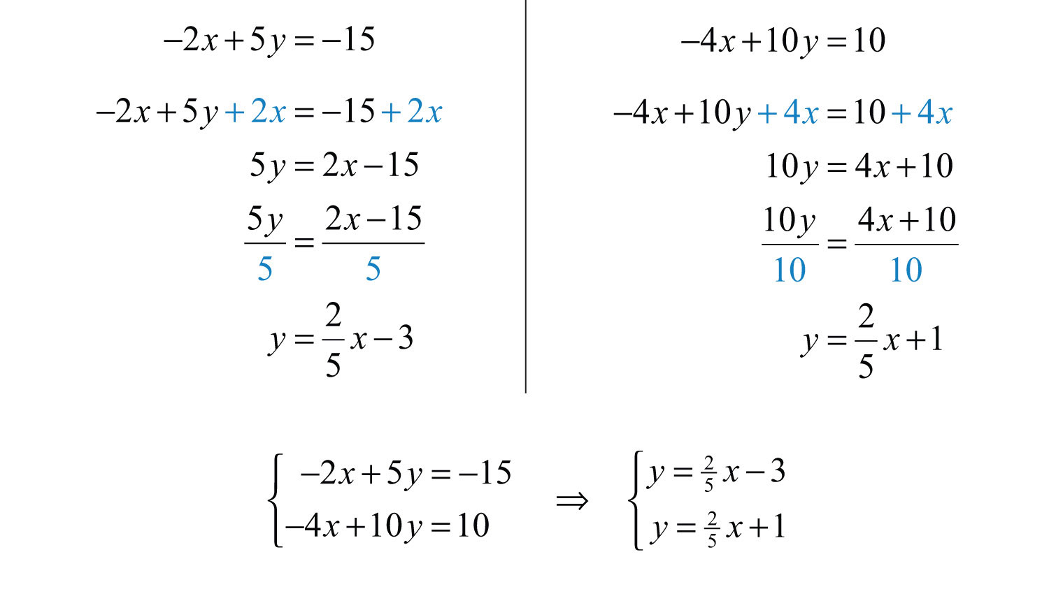 Algebraic Functions, including Domain and Range