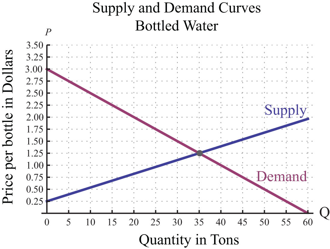 supply and demand and key question This section provides a problem set on microeconomics, supply and demand, and elasticity.