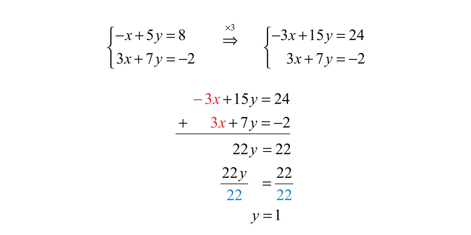 Solve Using The Elimination Method Solve By Factoring