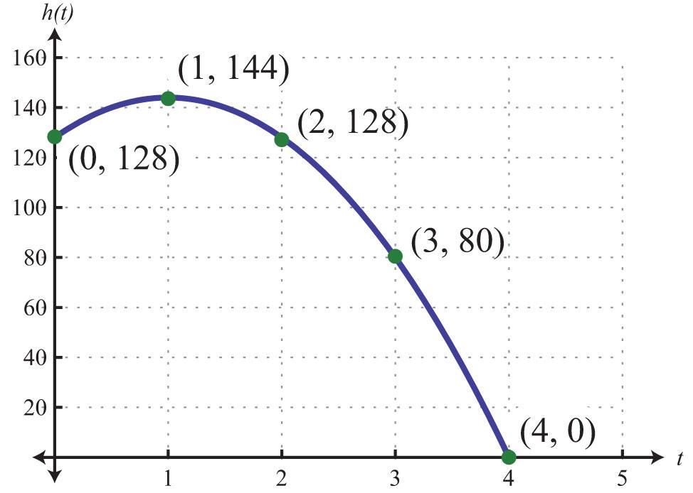 quadratic relationship problems