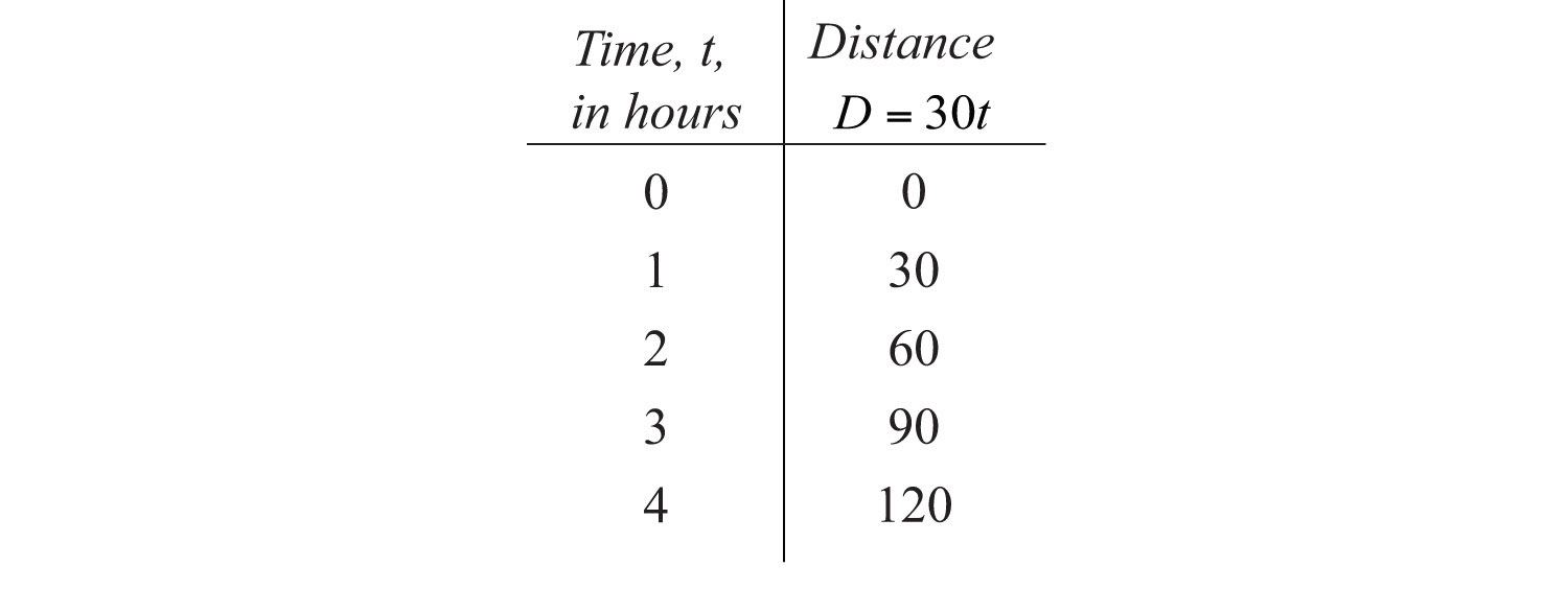 a relationship containing both direct and inverse variation