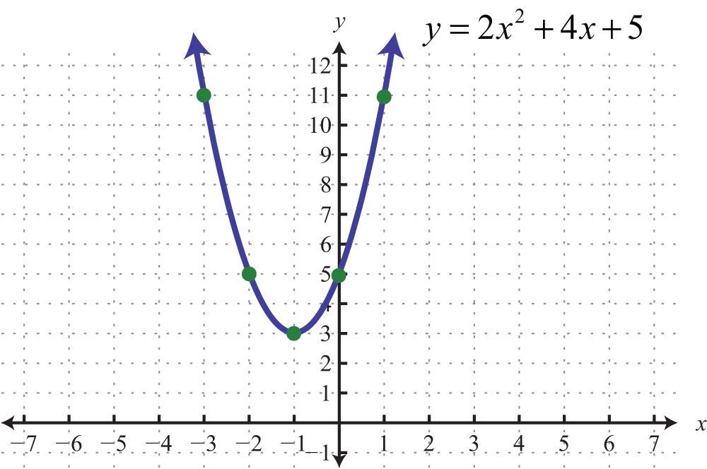 parabola graph - photo #9