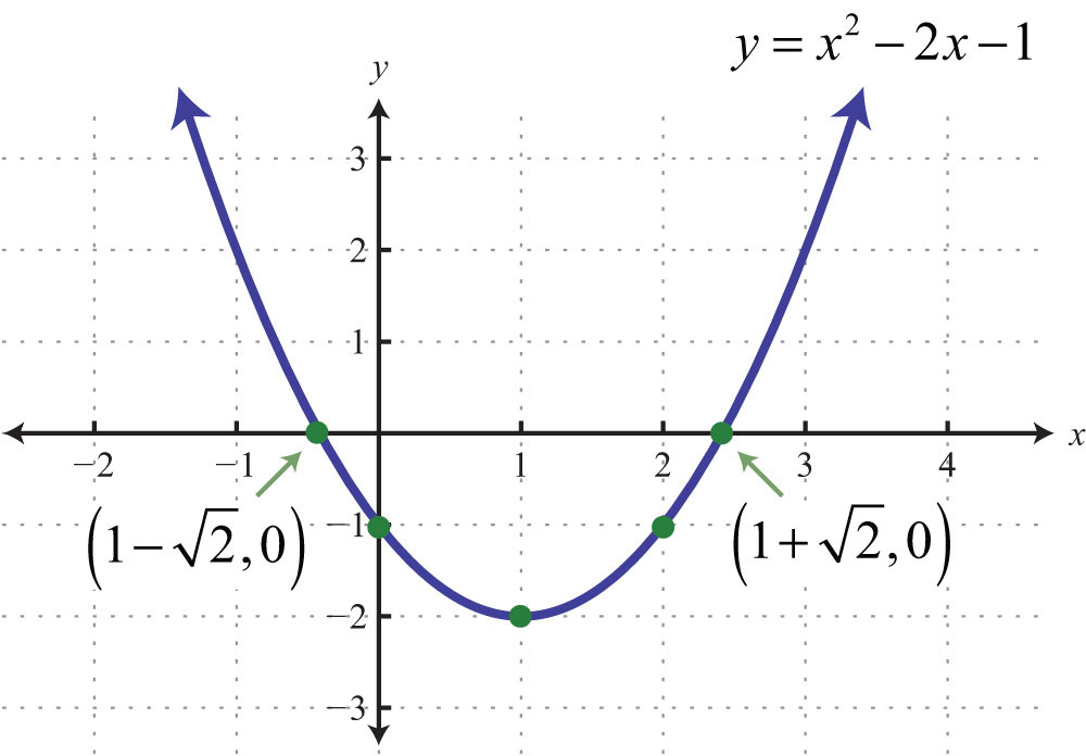 how to find y intercept of parabola