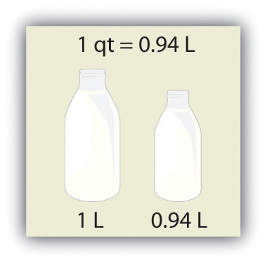 The si unit of volume the liter is slightly larger than 1 quart