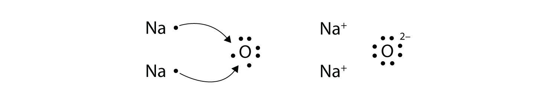 Electron Transfer: Ionic Bonds Na2o Dot Structure