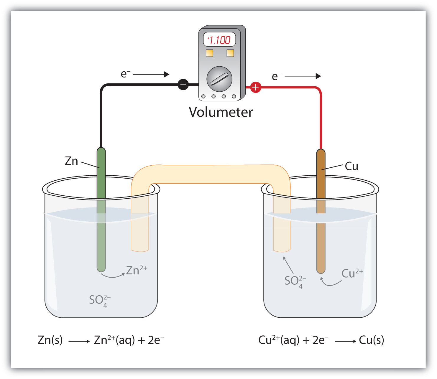 Applications of redox reactions voltaic cells 143 applications of redox reactions voltaic cells ccuart Gallery
