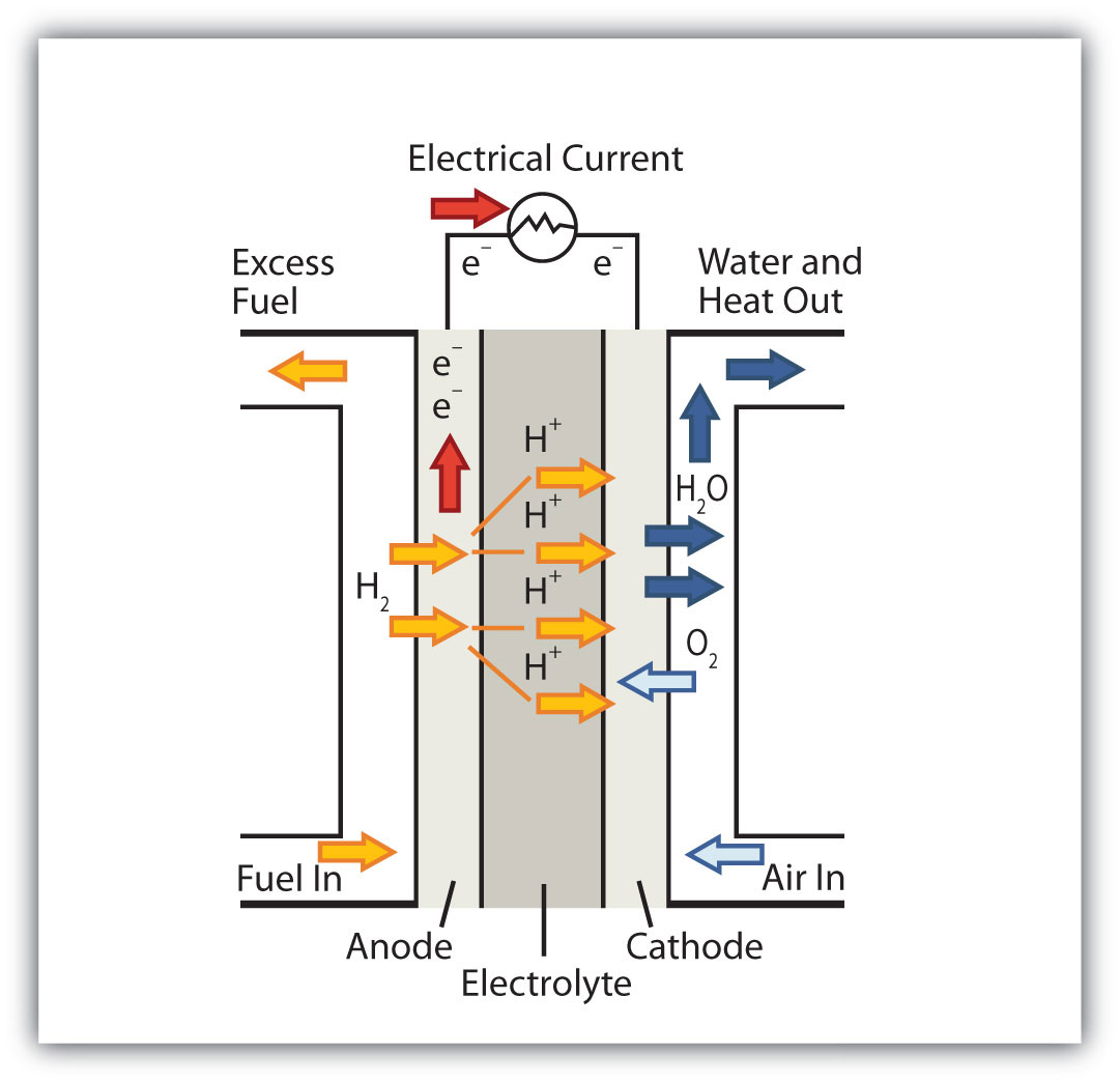 Applications of redox reactions voltaic cells chemistry is everywhere fuel cells pooptronica Images
