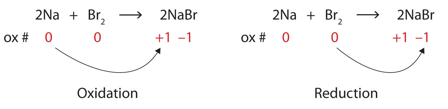Example Exercise 171 Calculating Oxidation Numbers for Carbon