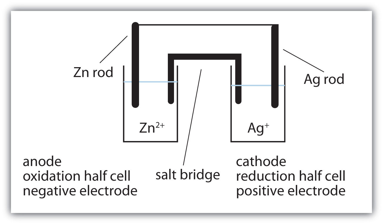 Applications of redox reactions voltaic cells answers pooptronica Images