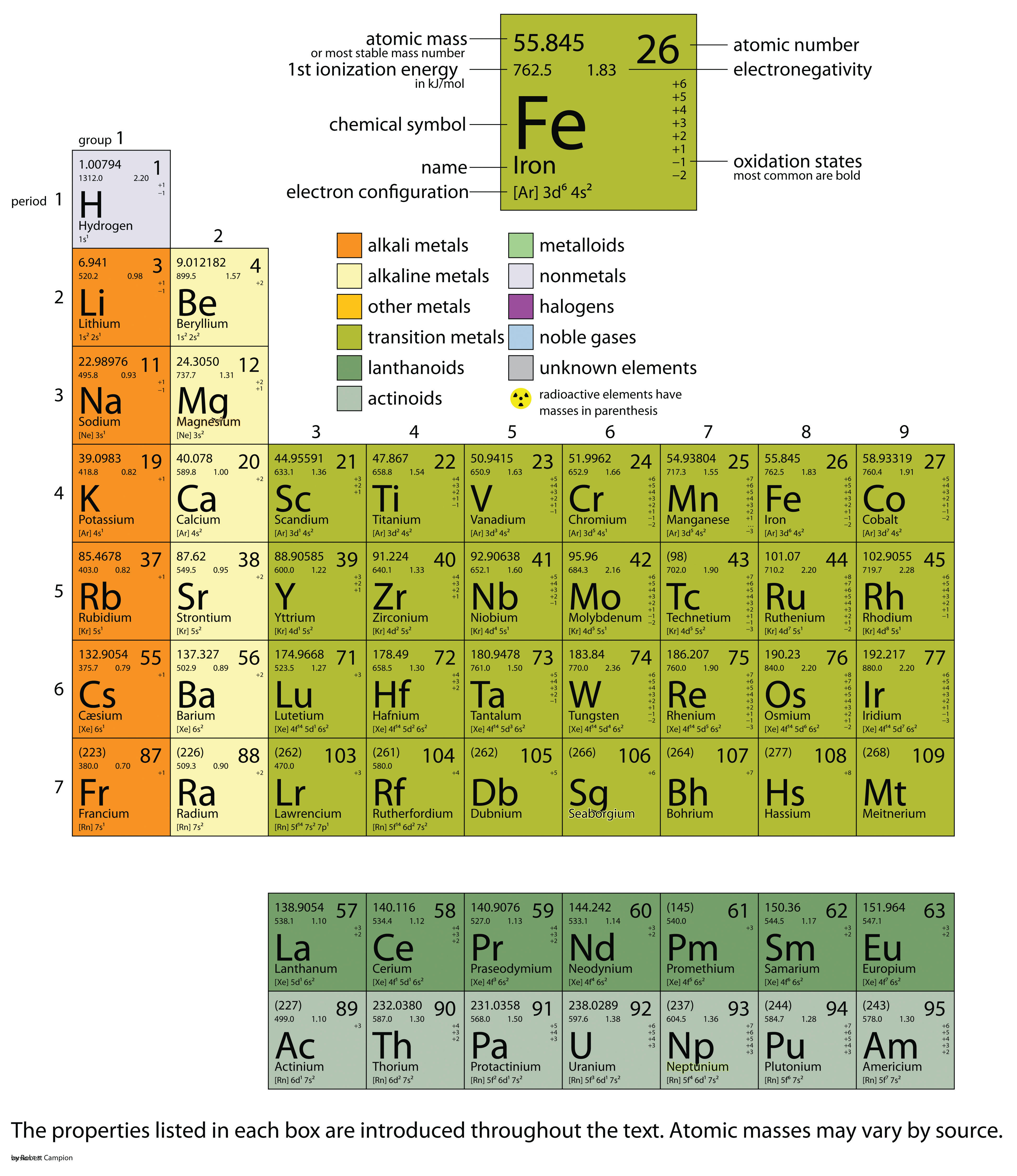 Appendix periodic table of the elements for Ptable groups