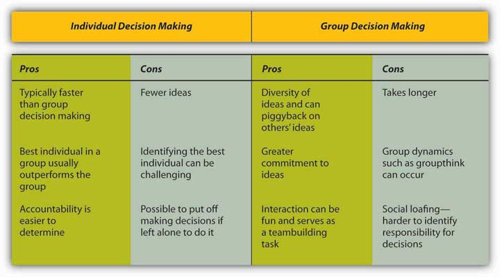 how to make good group decisions scholar