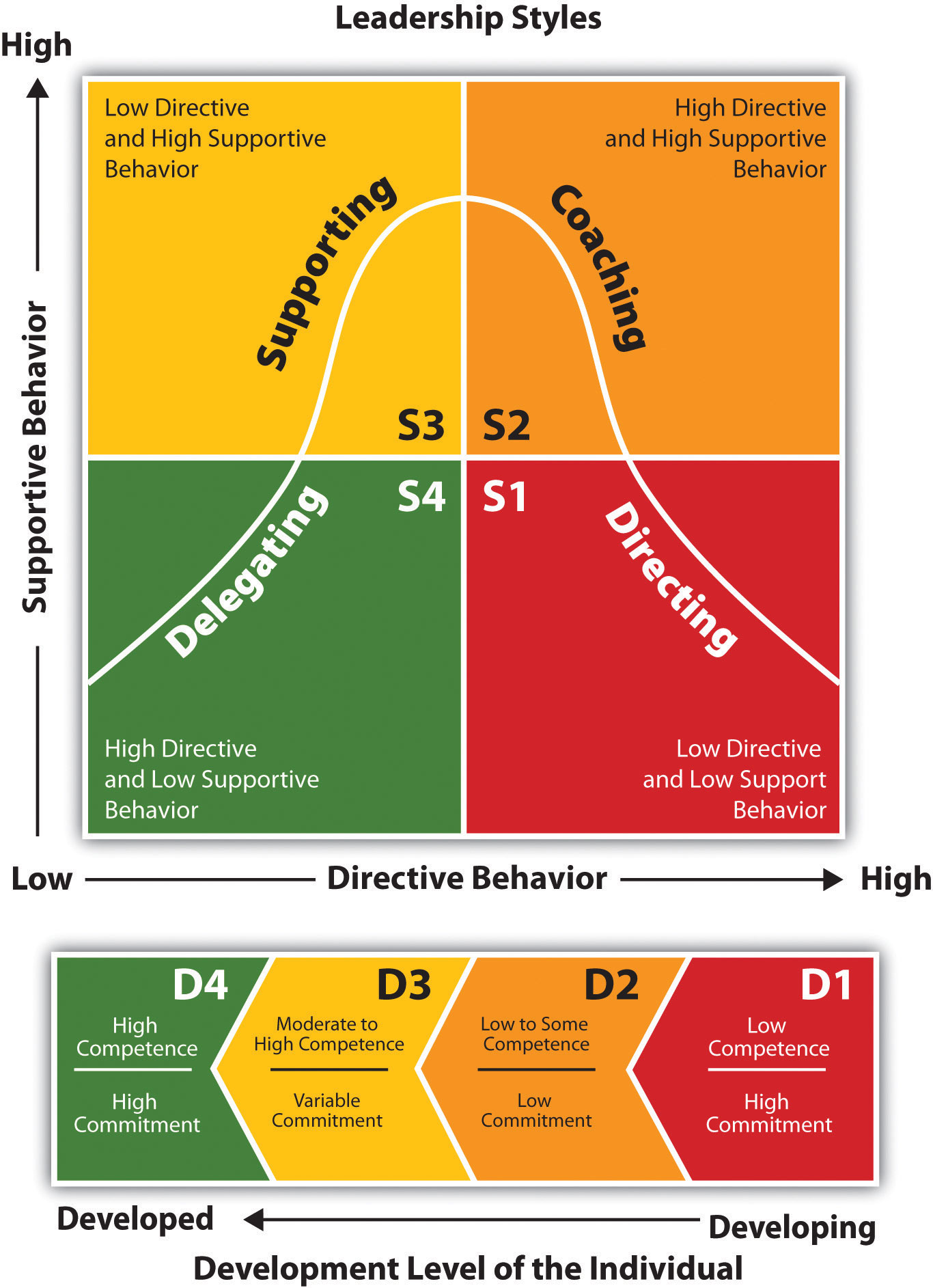 Four Basic Leadership Styles Used by Situational Managers