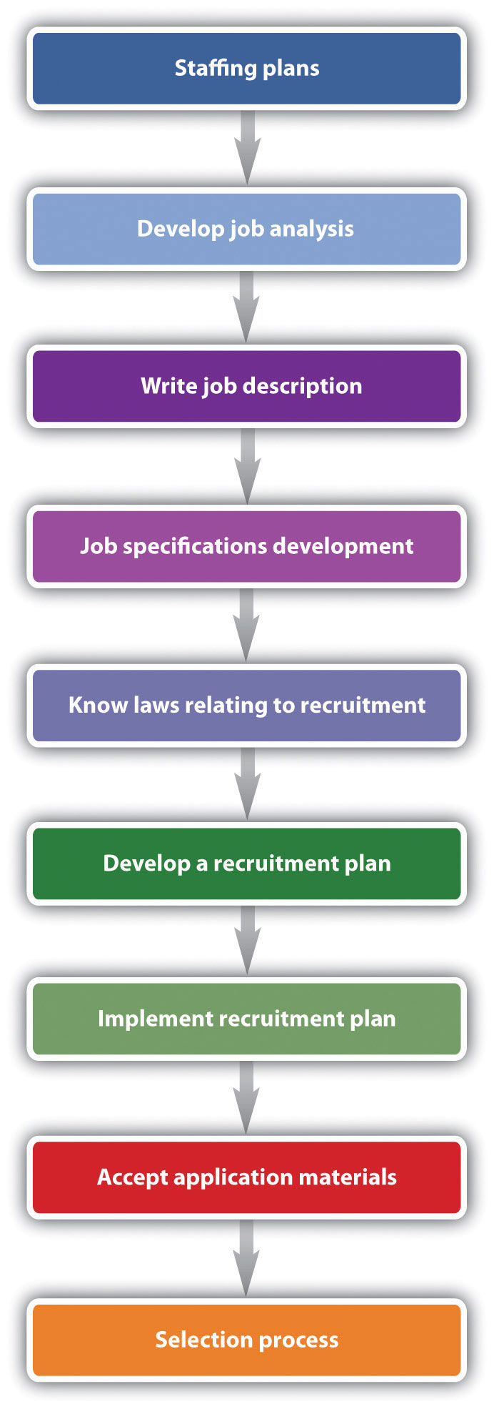 the approach to recruitment selection and retention by the human resources management Human resource management  of a collective relationship between management and employees this approach focuses on the  innovative human resources.