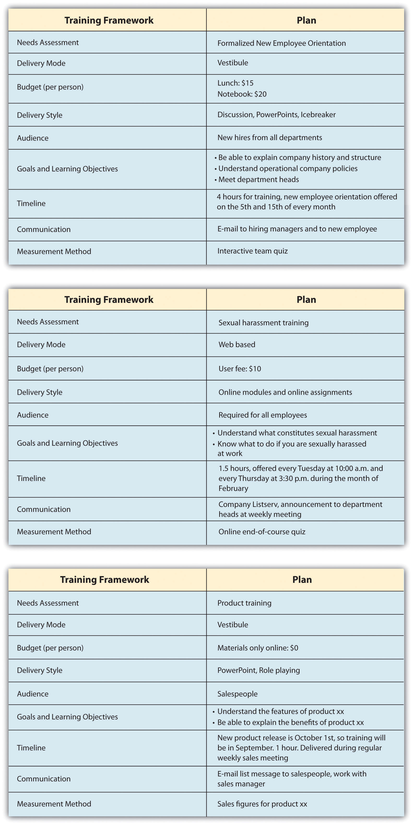 designing a training program measuring effectiveness
