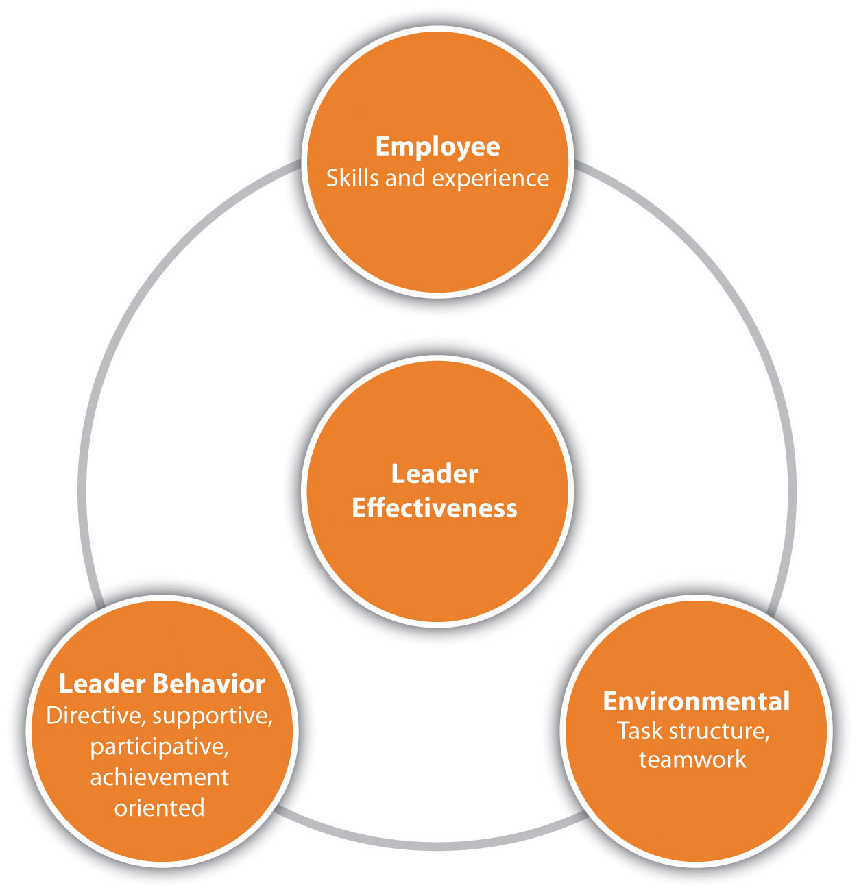 leadership style and human resources management Human resources best source of coaching  society for human resource management  leadership development can align leadership style.
