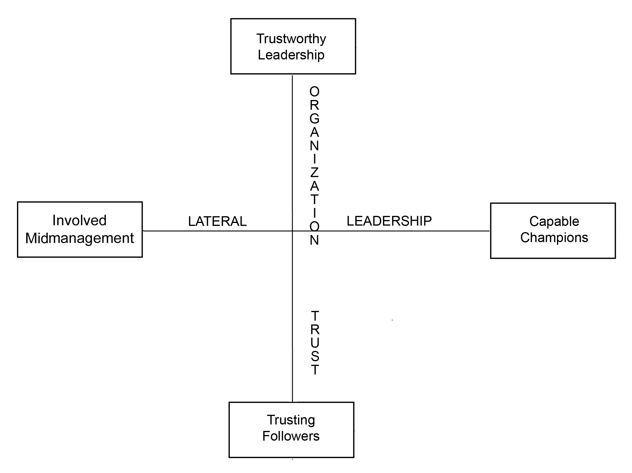 Four Organizational Attributes Of Change Capable Organizations