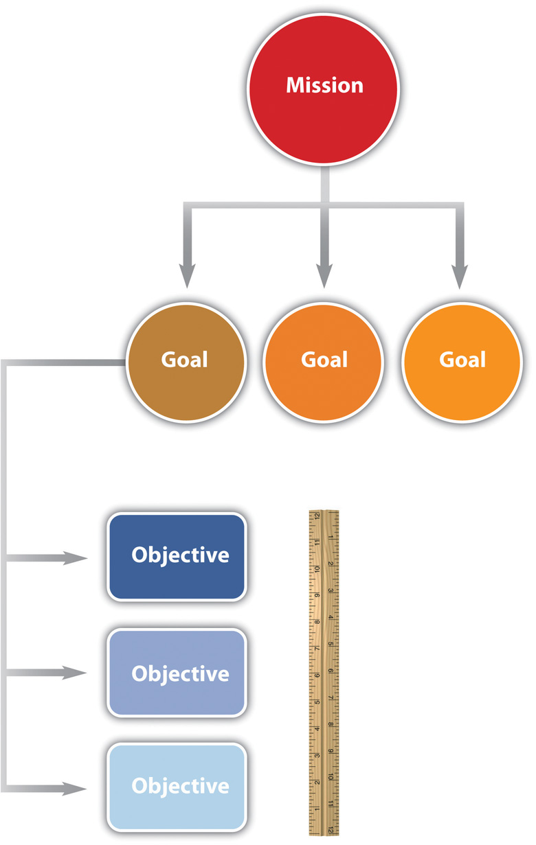 Set Goals and Objectives in Your Business Plan