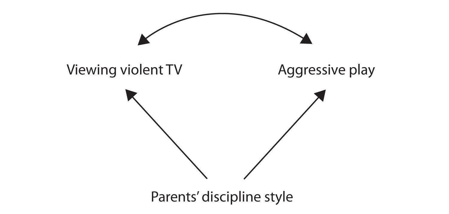 two studies for investigating the relationship between television viewing and violent behavior In one longitudinal study of boys, for example, researchers found a relationship between having viewed television violence during early this investigation is one of the first to study the effects of judith s (2002) television viewing and aggressive behavior during.
