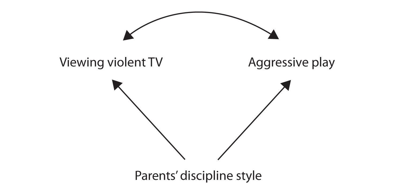 Psychologists Use Descriptive Correlational And Experimental