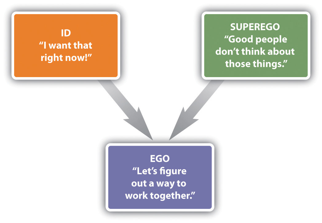 Essay on id ego and superego