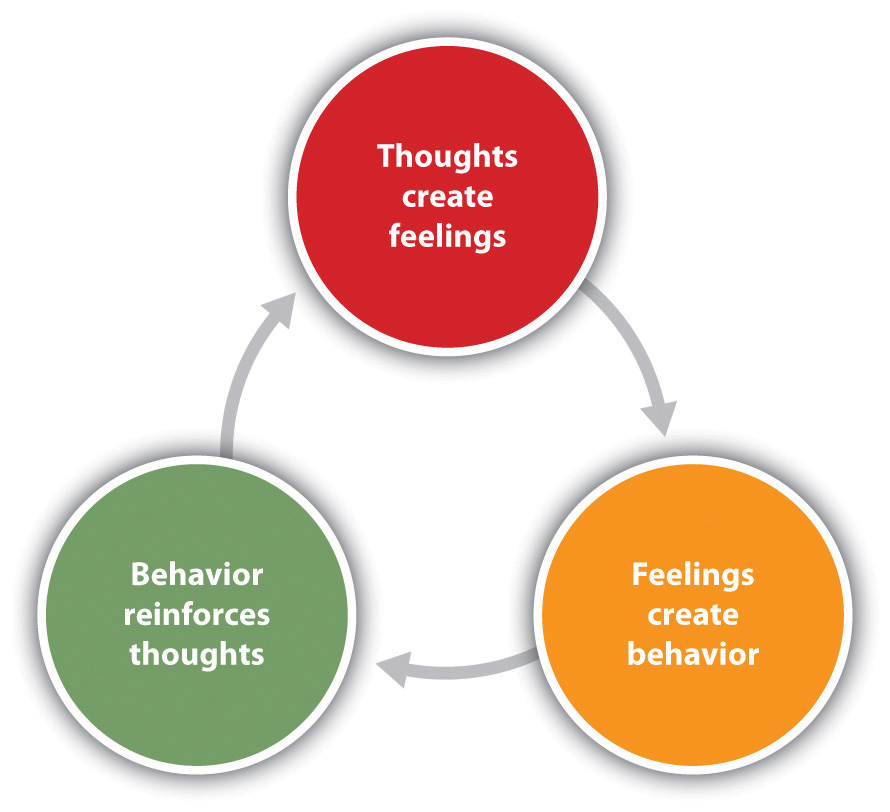Thoughts Feelings Behavior Cognitive Model on ocd treatment worksheet