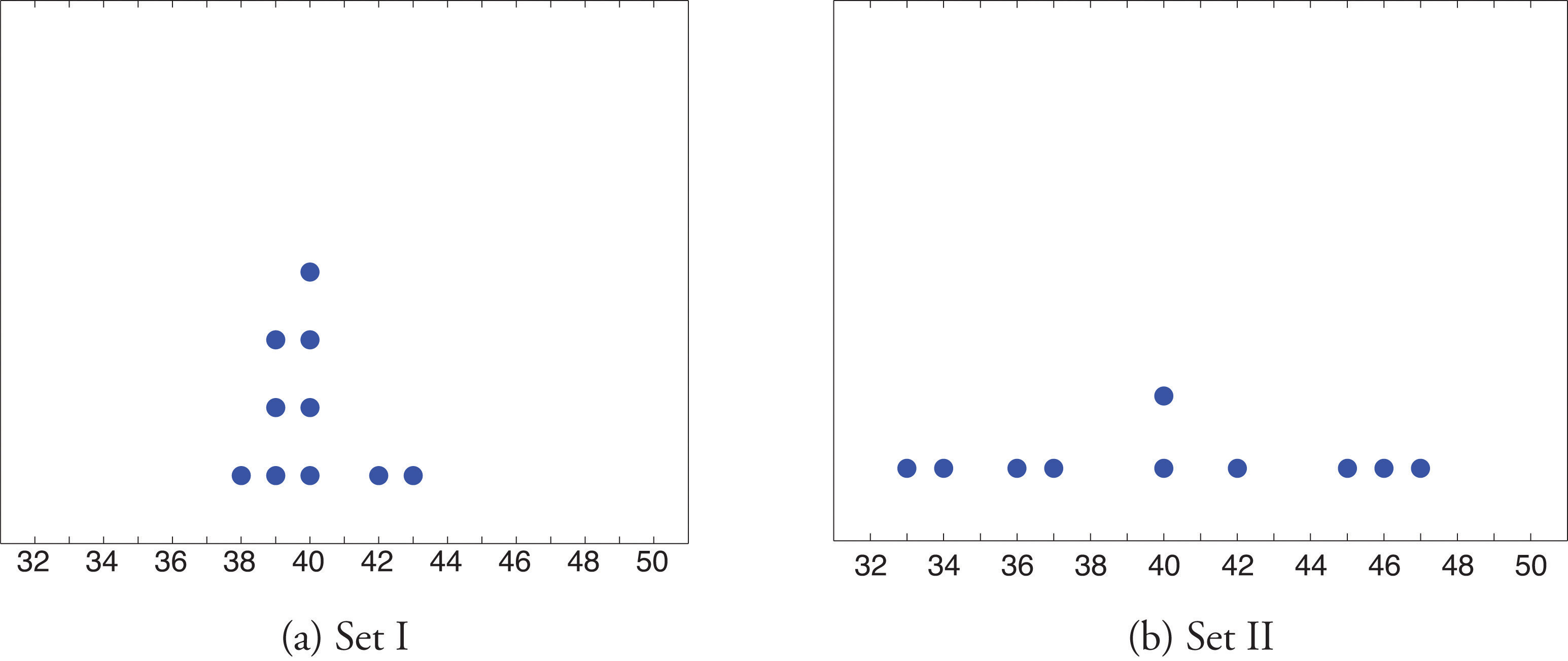 Measures of variability figure 210 dot plots of data sets pooptronica