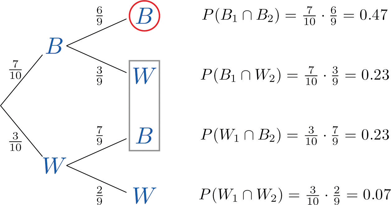 Conditional Probability And Independent Events