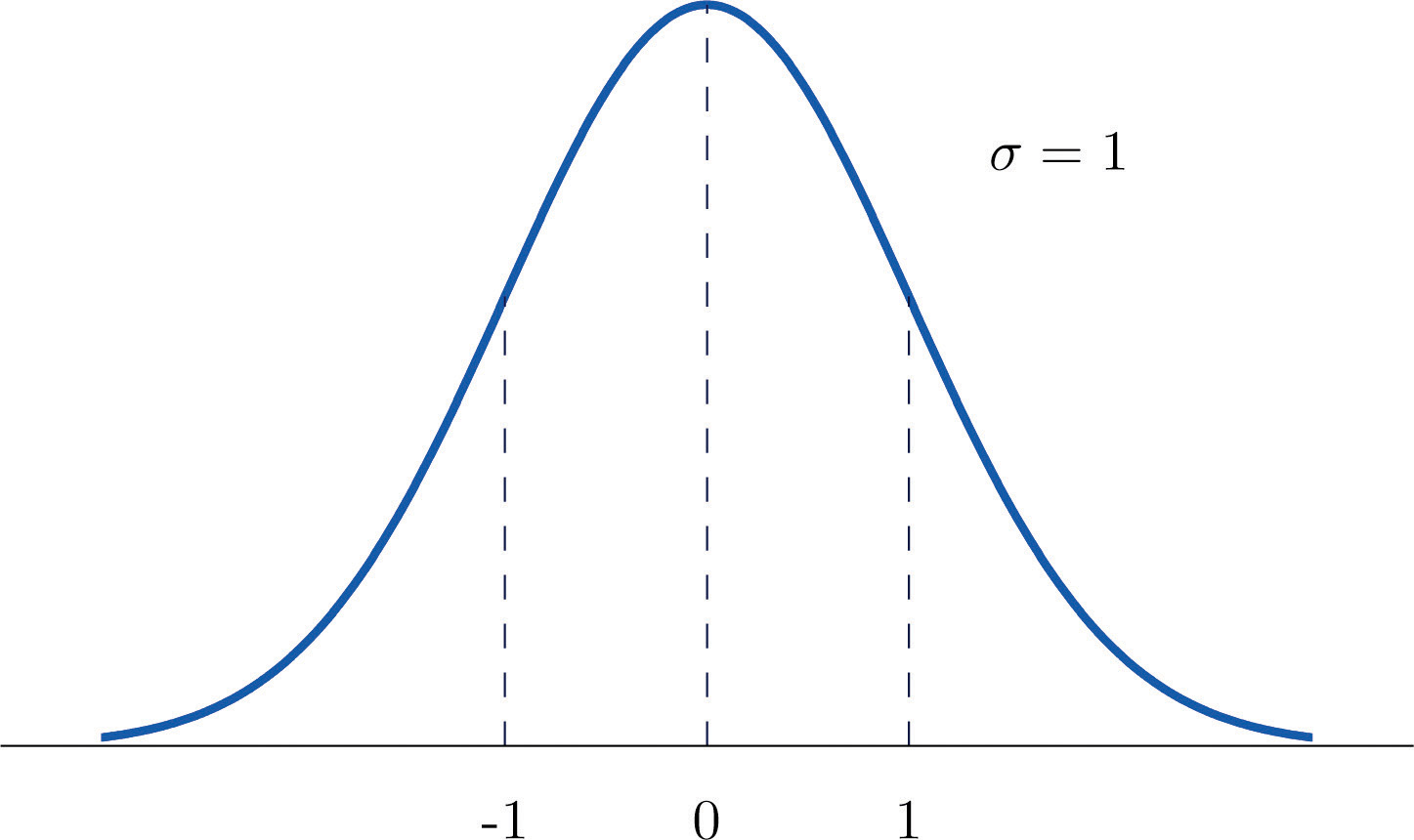 Normal 20distribution Images Images