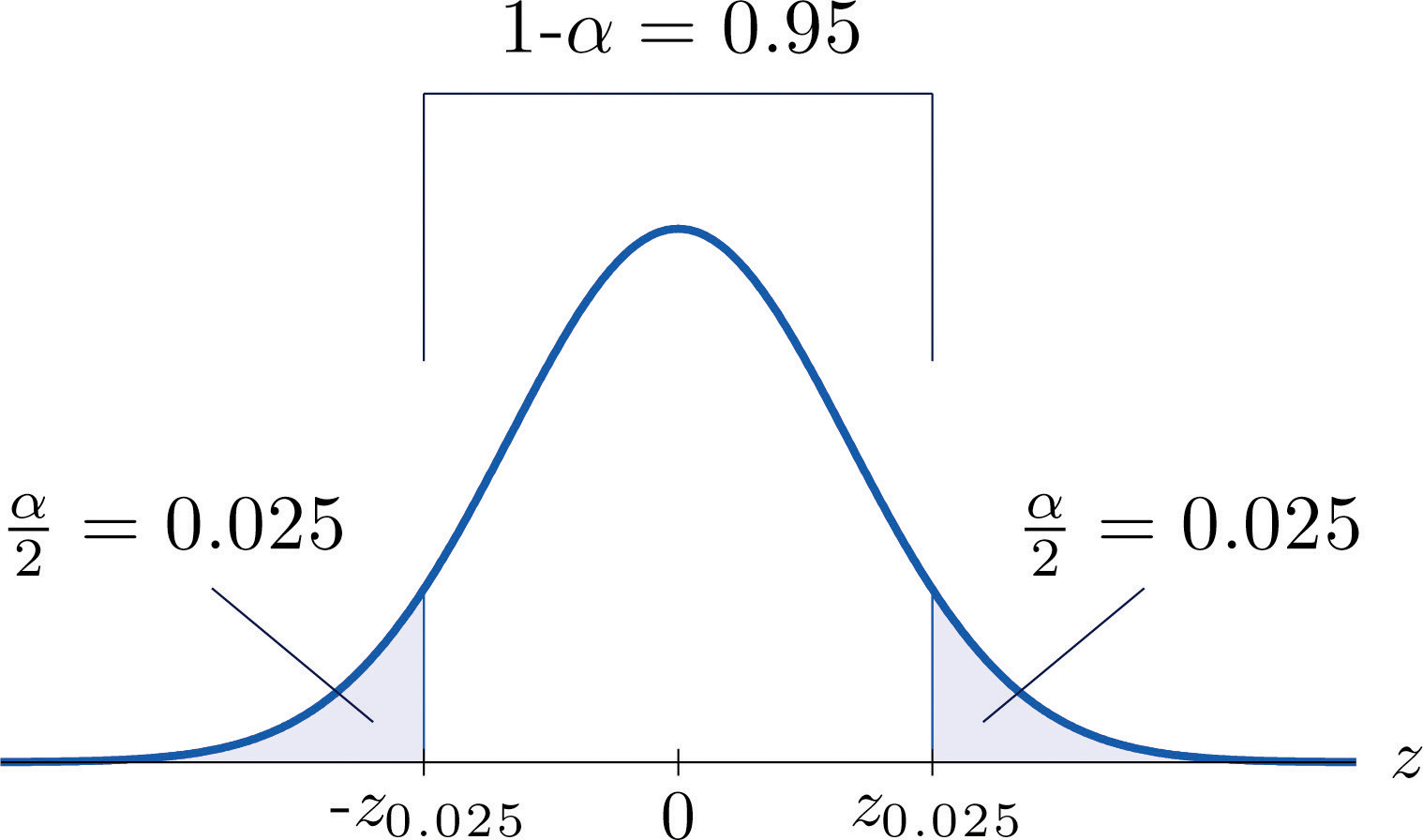 how to find confidence interval 98