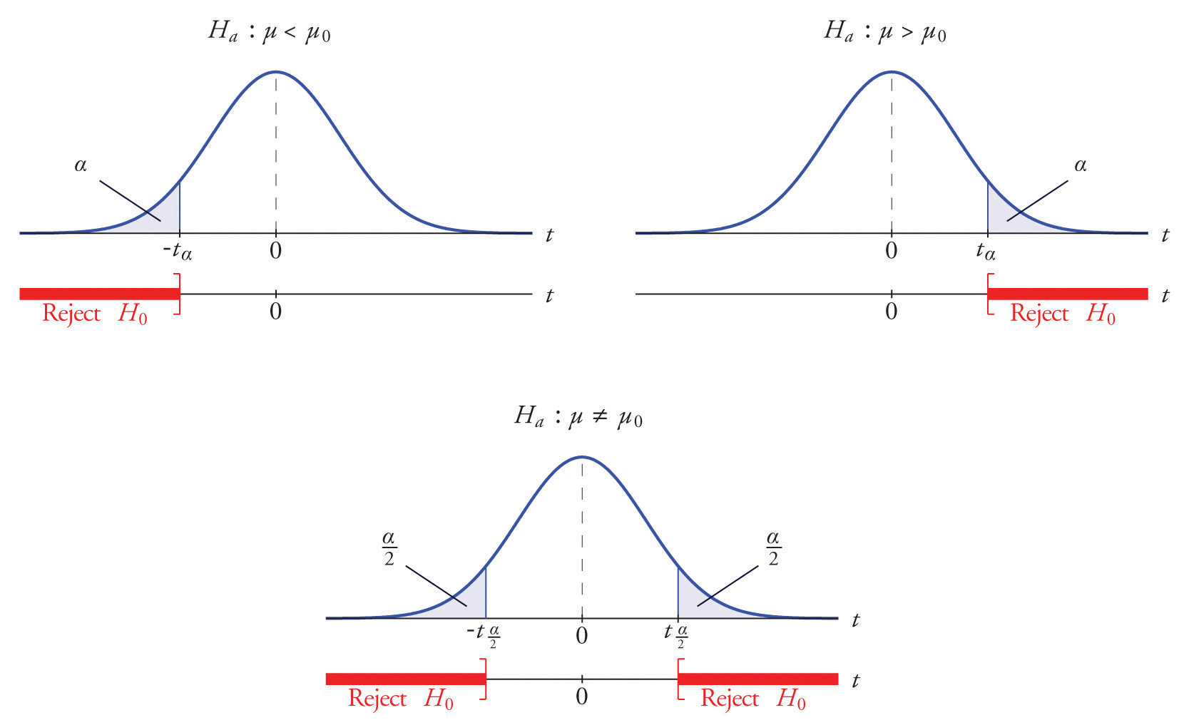 What is the significance of a t-value?