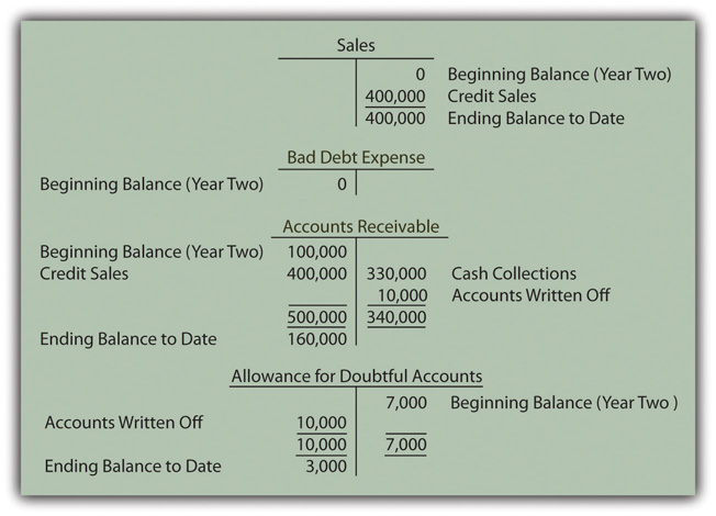Business Debt Recovery Letter Sample