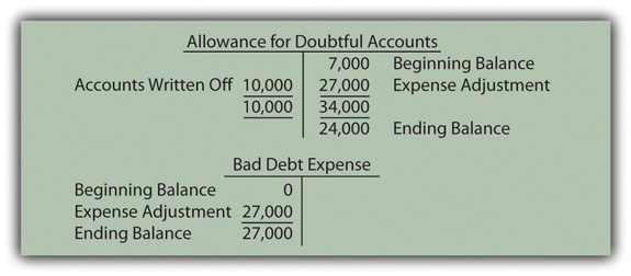 the actual estimation of uncollectible accounts