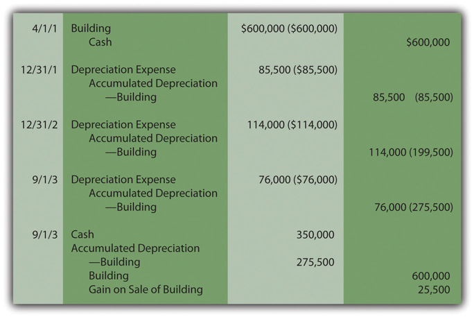 Yearly Property Depreciation Factor Miami Fl