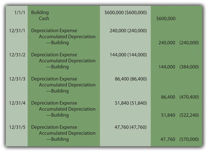 Depreciation Of Building Under Construction