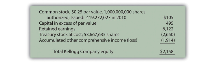 how to find common shareholders equity