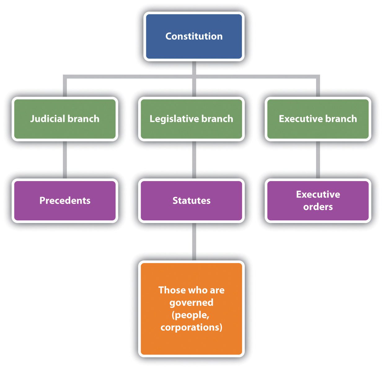 Biz law legal ethical and digital environment