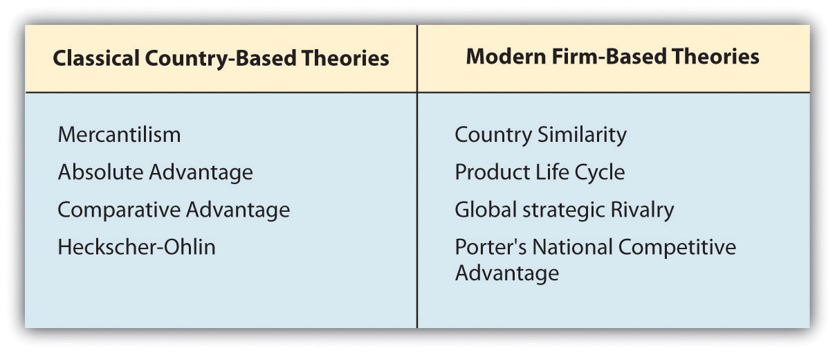 What is international trade theory Define contemporary country