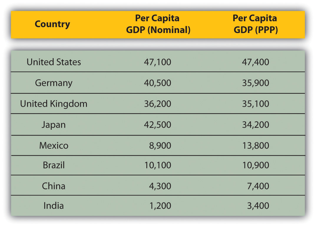 Classifying World Economies - List of countries by gdp per capita