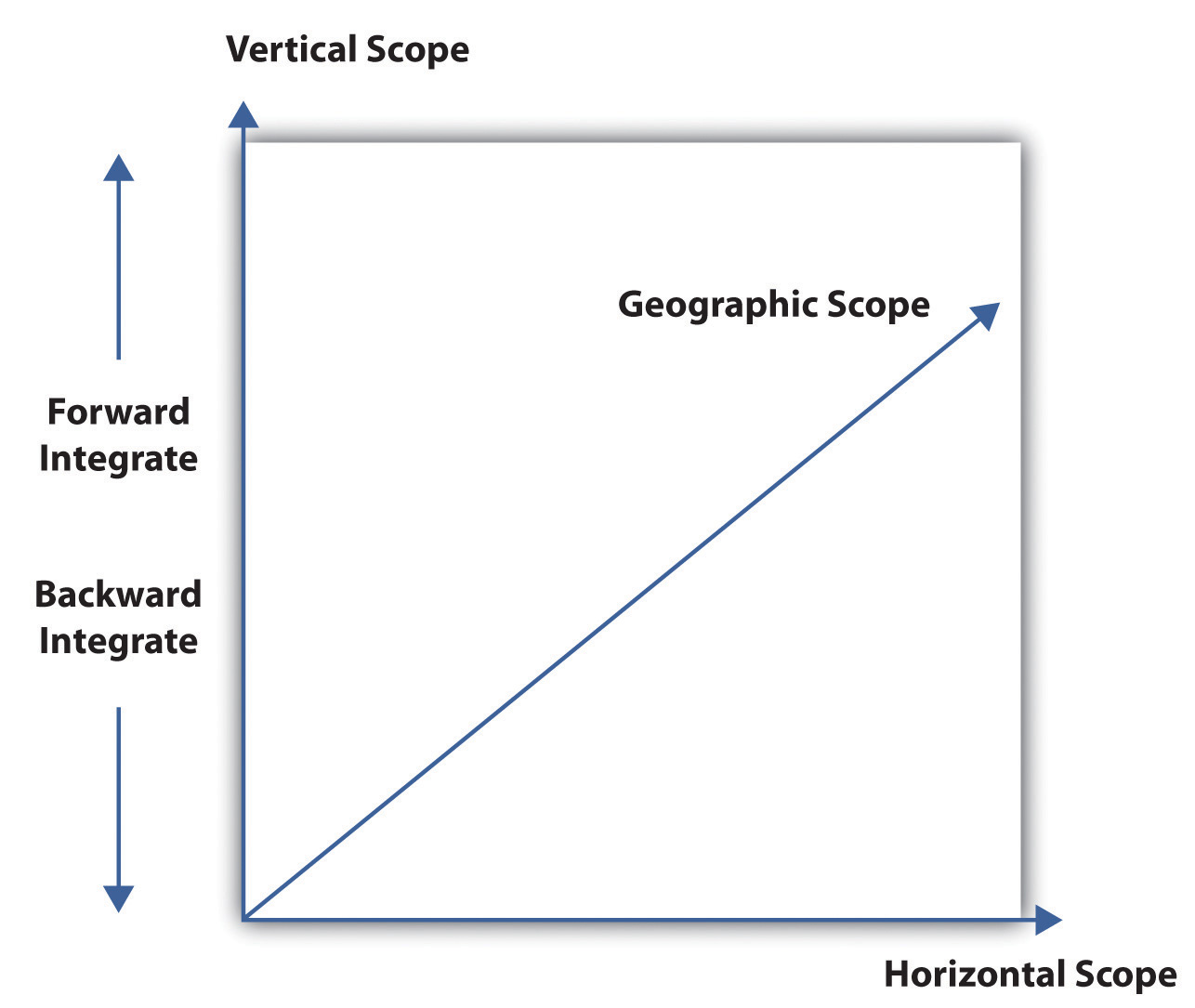 horizontal strategy for a business Ten examples of strategies  in business, strategy represents the actions to be  it is surely become horizontal integration strategy for both company to take.