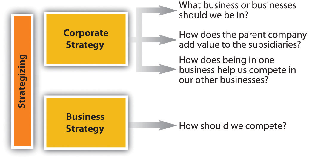 2 how does strategic management typically evolve in the corporation The bcg matrix is a corporate planning tool that identifies four types of portfolio  units find out how to use it with strategic management insight  step 2 define  the market defining the market is one of the most important.