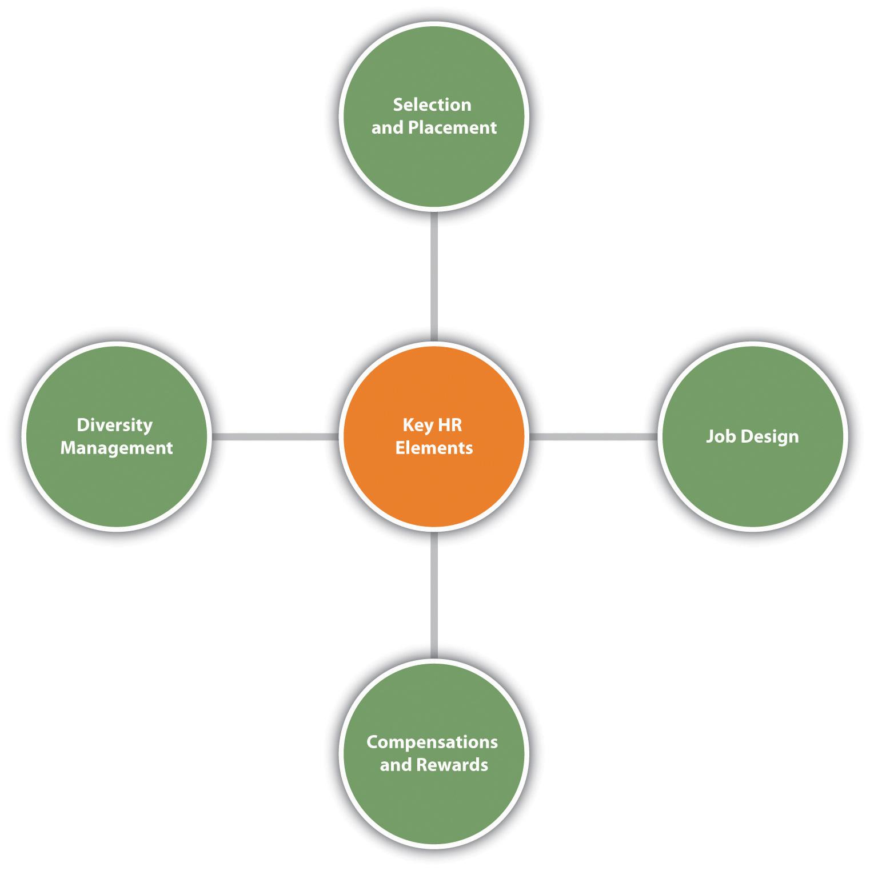 Winning Through Effective, Global Talent Management