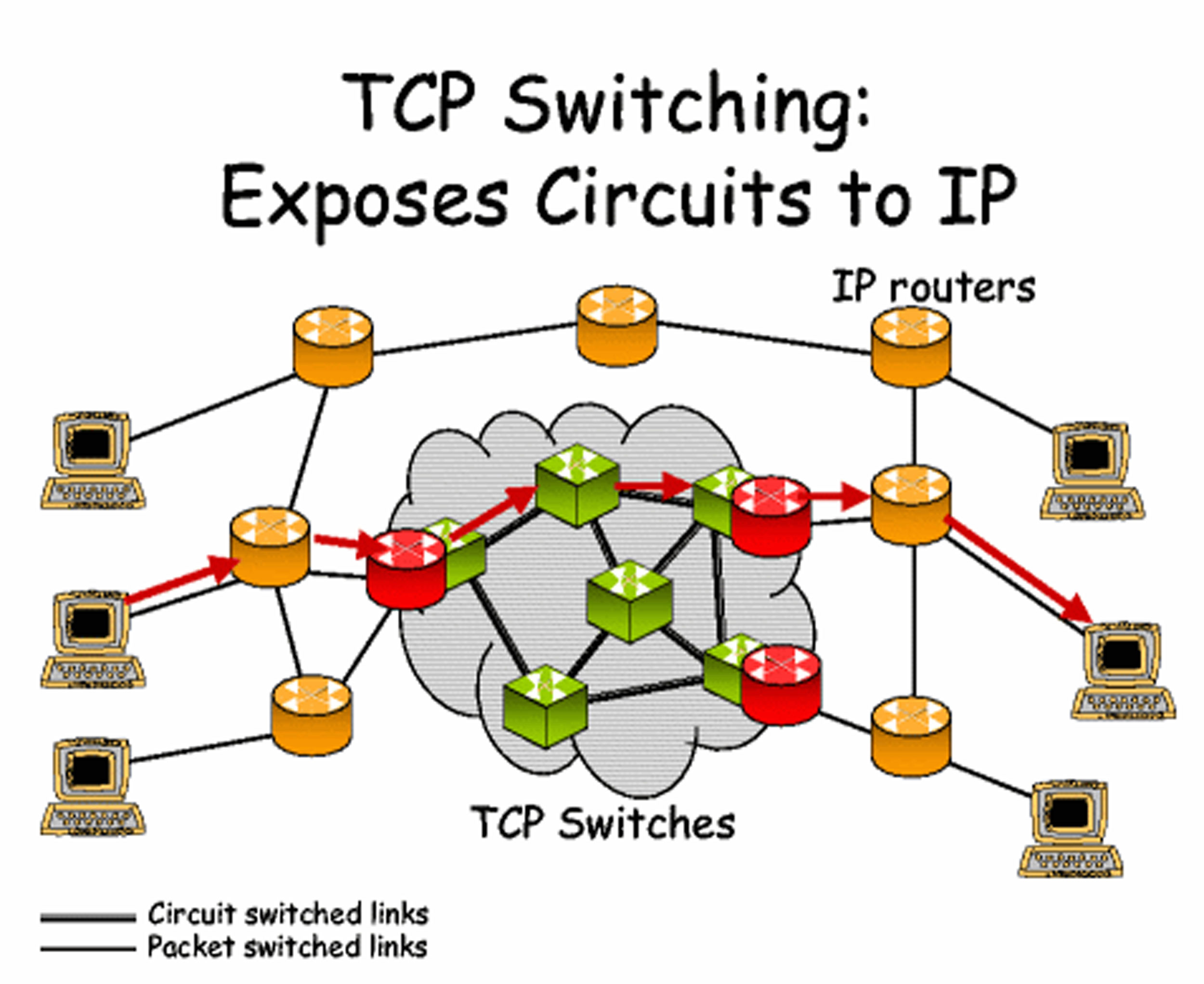 the internet and its protocols pdf